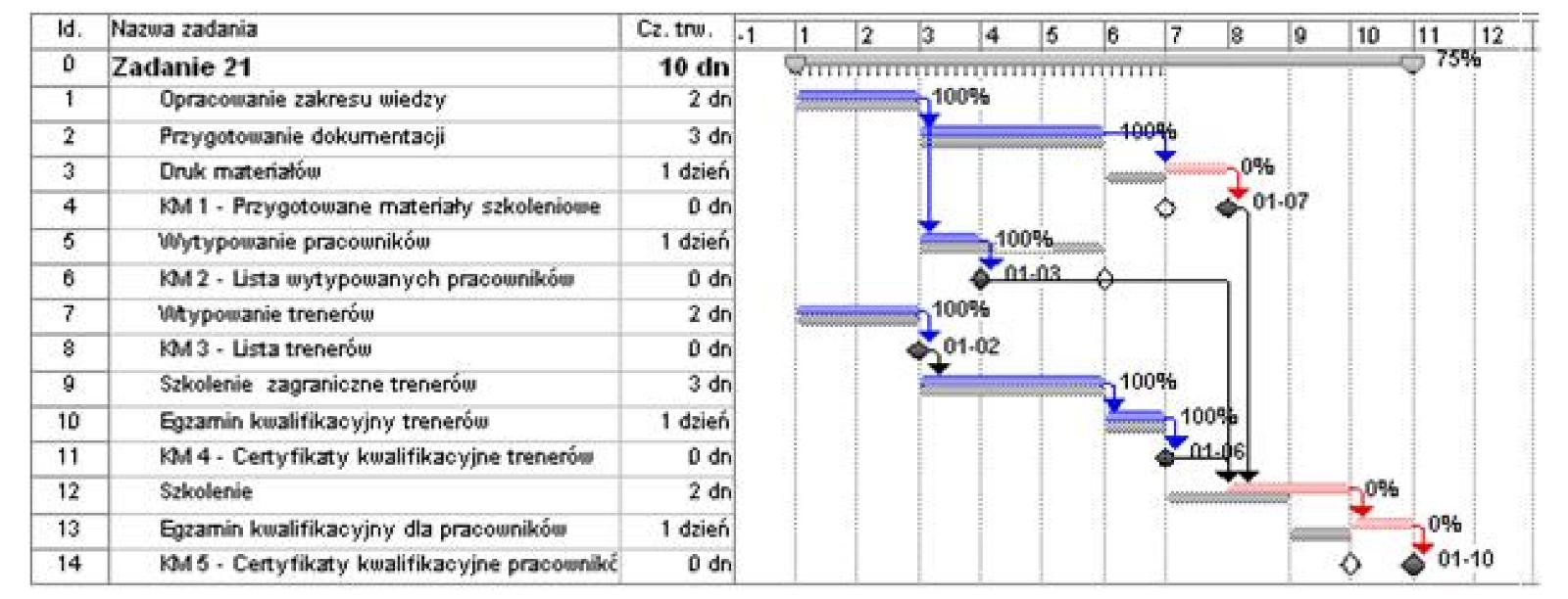 64 etapy realizacji przedsiwzicia przedsibiorczo w praktyce wykres gantta ccuart Choice Image